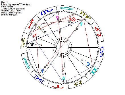 Horoskop září 2016