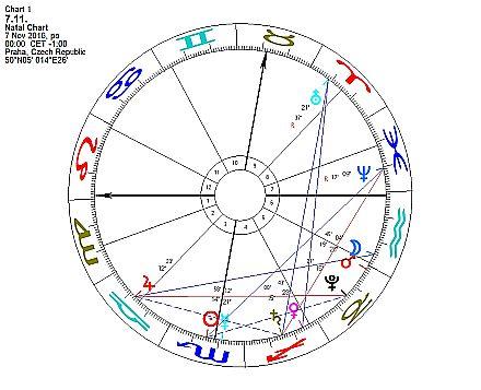 Horoskop týdne od 7. do 13. listopadu 2016
