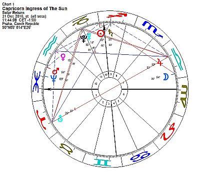 Horoskop prosinec 2016