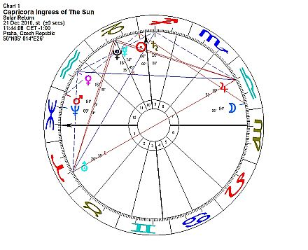 Horoskop týdne od 19. do 25. prosince 2016