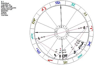 Horoskop leden 2017